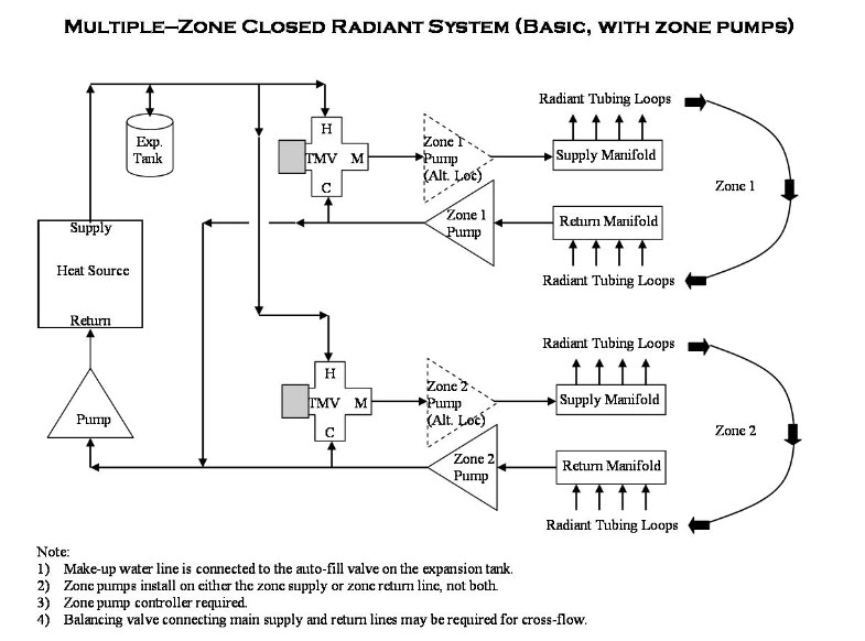 multiple zone radiant system HVAC