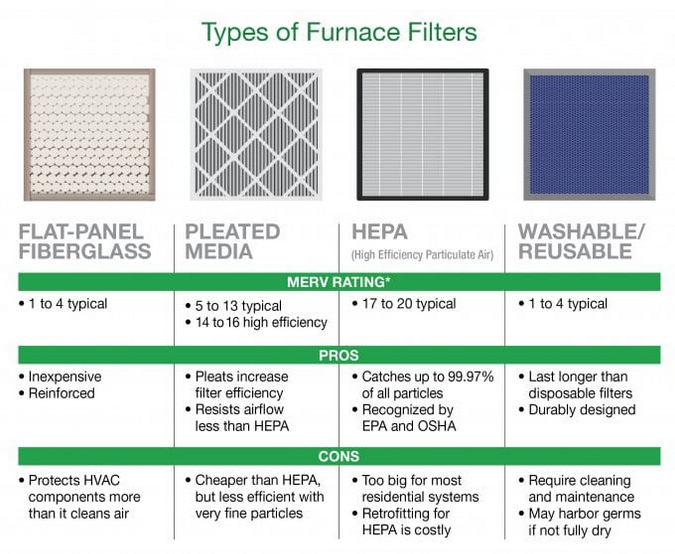 different kinds of furnace filters